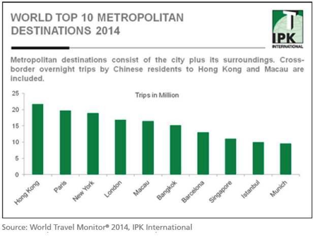 Туристические тренды 2016