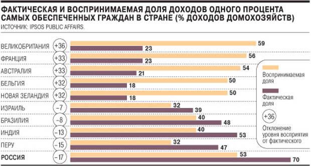 Треть населения России обнищает в 2016 году