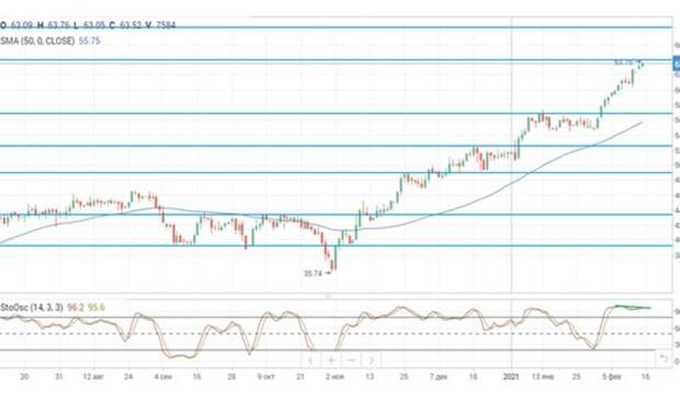 Эскалация напряженности наБлижнем Востоке подтолкнула нефтяные цены вверх