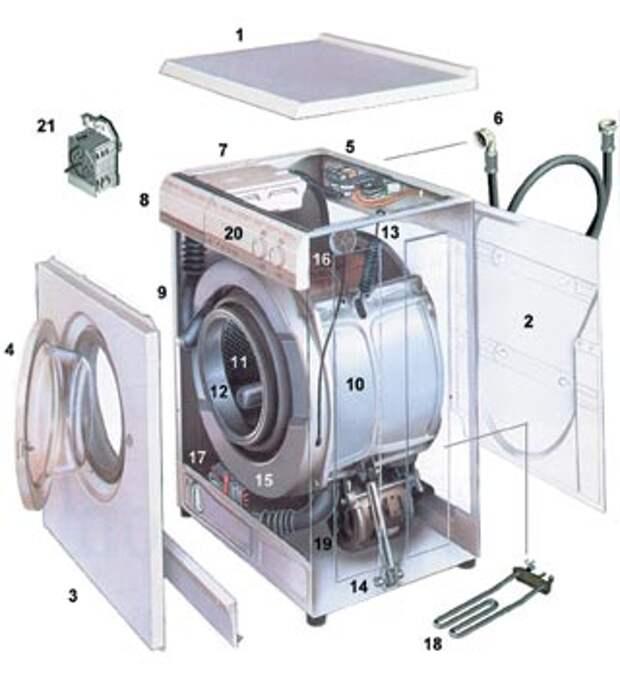 Бытовая техника. Как работает стиральная машинка