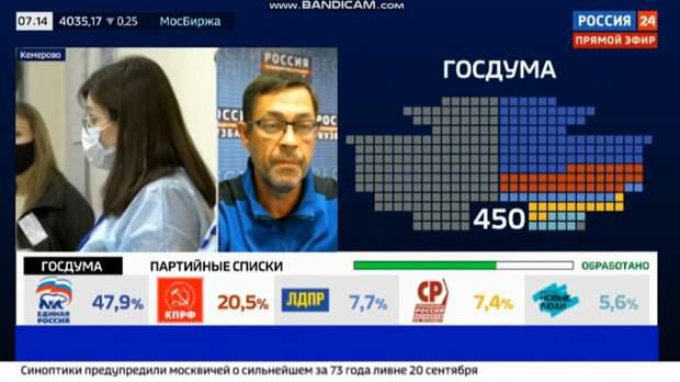 Избирком Кузбасса озвучил предварительные итоги подсчёта голосов на выборах