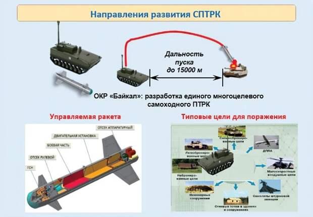 Направления развития ПТРК