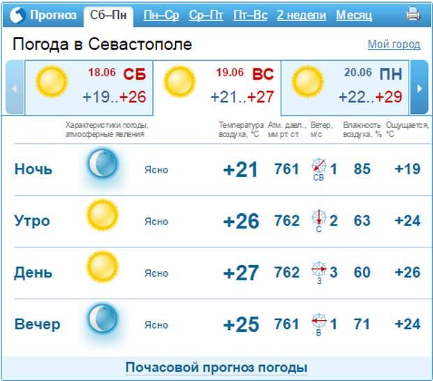 График пожаров в Крыму: солнце будет плавить асфальт и зажигать леса (скриншоты)