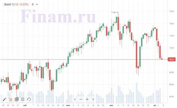 Российский рынок откроется без значительных изменений