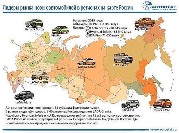 Эксперты выявили популярные модели новых автомобилей в регионах