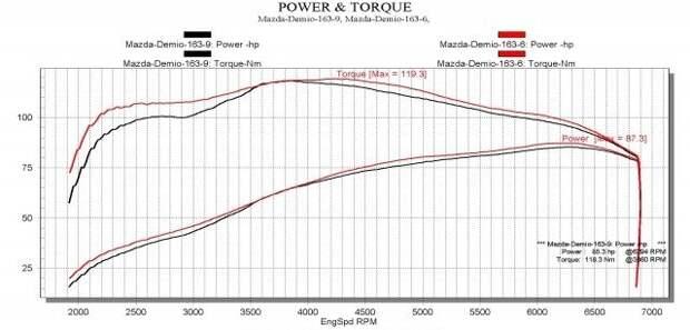 Разбираемся в мощностях двигателя до и после расточки дросселя