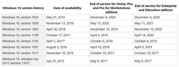 Microsoft начала предупреждать о скорой смерти прошлогодней Windows 10