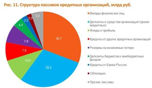 Структура пассивов кредитных организаций, млрд руб.