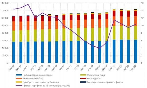 Совокупный кредитный портфель банковского сектора и его компоненты, млрд руб.