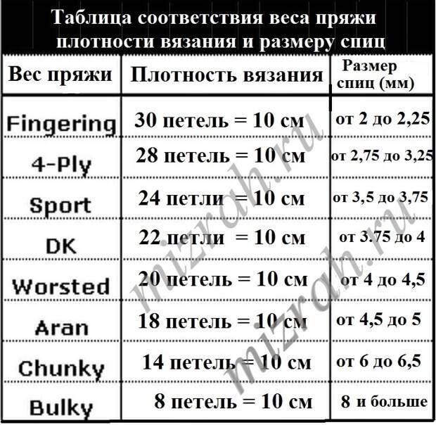 Соответствие веса пряжи плотности вязания и размеру спиц