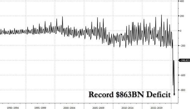 Рост дефицита бюджета США в100 раз, план Джо Байдена и безоружные американцы