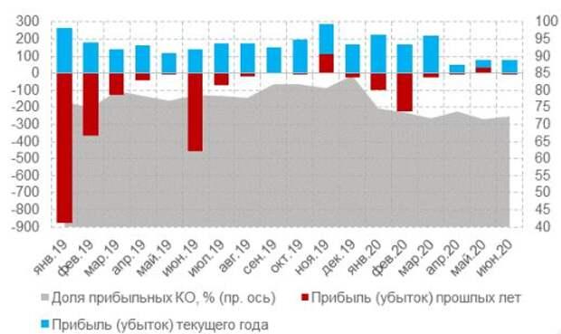 Динамика прибыльности кредитных организаций (за исключением КО), млрд руб.