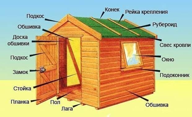 Как самим построить сарай на даче