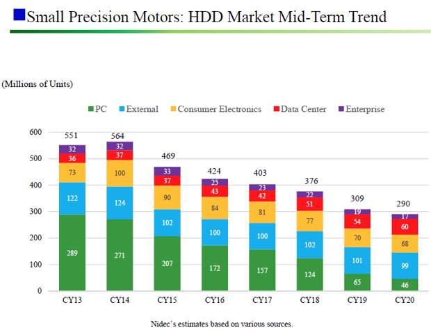 В этом году объёмы поставок жёстких дисков для ПК могут сократиться на 50 %
