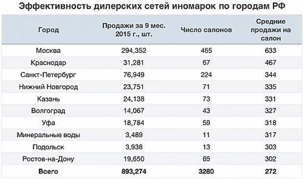 Данные агентства «Автостат»