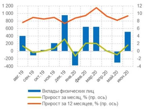 Динамика вкладов физических лиц, млрд руб.