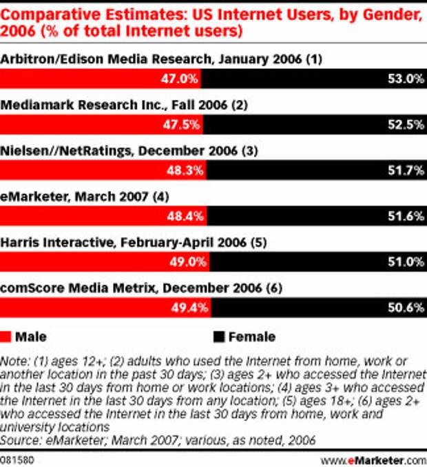 Женщин в интернете больше, чем мужчин