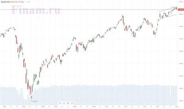 Индекс S&P 500 скорректировался от новых рекордов