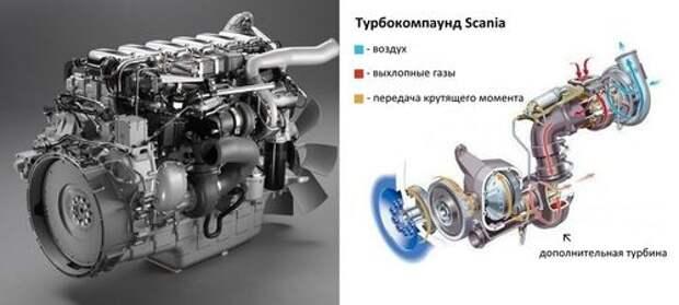 Как это работает: турбокомпрессор, фото 9