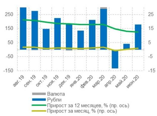 Динамика кредитов физическим лицам, млрд руб