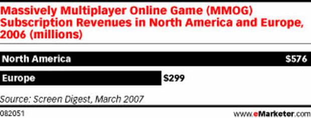 Реклама в играх: маркетологам стоит задуматься