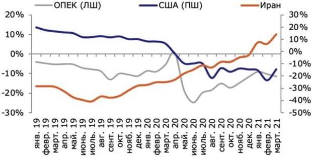 Темпы роста добычи нефти, %, г/г