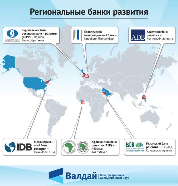 Региональные банки развития