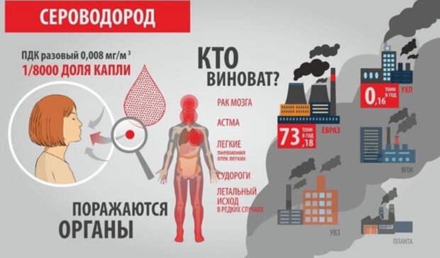 Превышение сероводорода в3,7 раза. Замеры воздуха вНижнем Тагиле 25сентября
