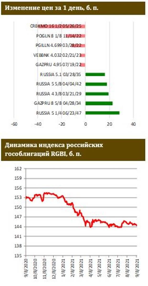 ФИНАМ: Оживление первичного рынка евробондов