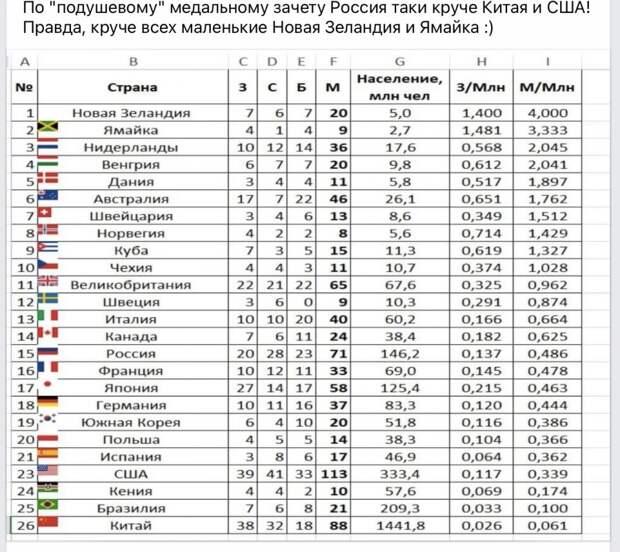 """По """"подушевому"""" медальному зачету Россия круче Китая и США"""