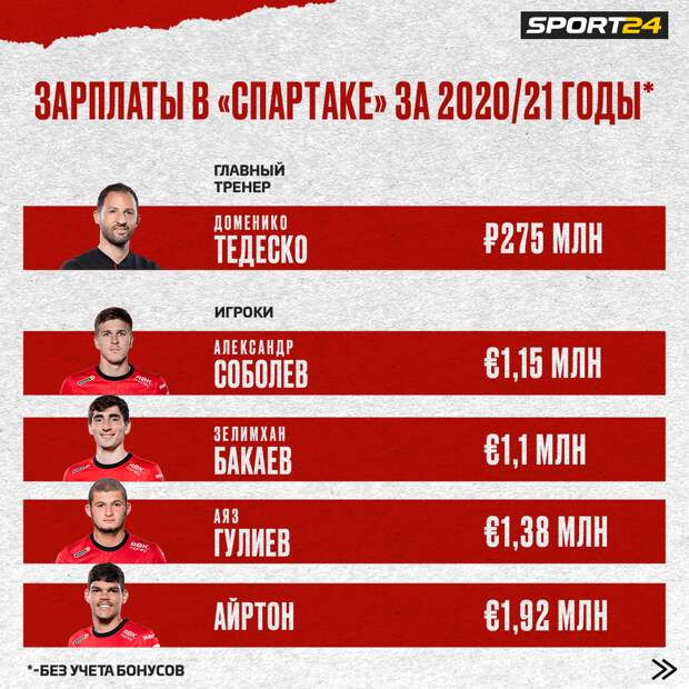 Новый слив зарплат «Спартака»: из игроков больше всех получает Зобнин, Тедеско ждет премия за третье место