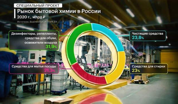 Мыльная прибыль: рынок бытовой химии в России вырос во время пандемии