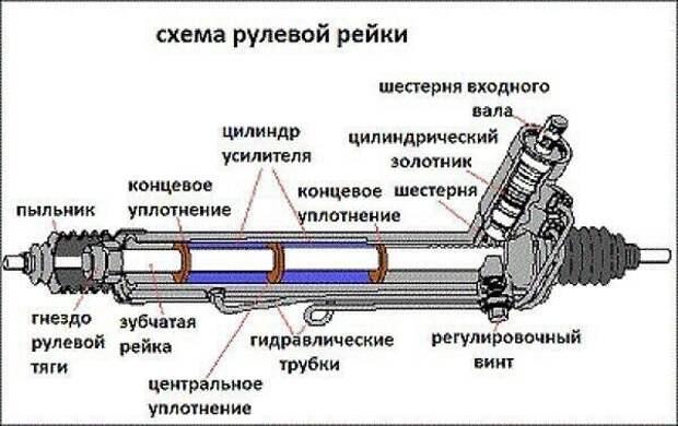 Как работает рулевая рейка