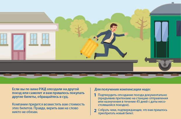 Поезд vs самолет: права пассажиров