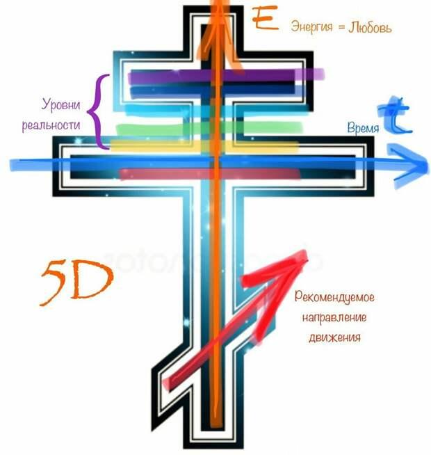 Божественность природы вашей Души Что такое сознание 5d