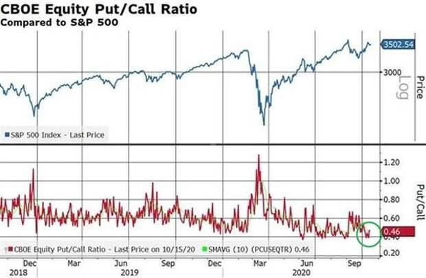 Чикагская биржа опционов