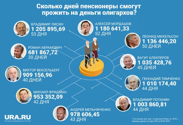 Как долго пенсионеры смогут жить на деньги Абрамовича. А Фридмана?