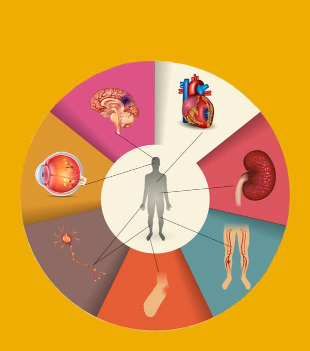 Как эмоции влияют на наше здоровье