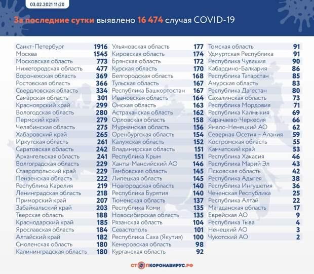 Коронавирус в России: сколько заболевших, умерших и вылечившихся 4 февраля
