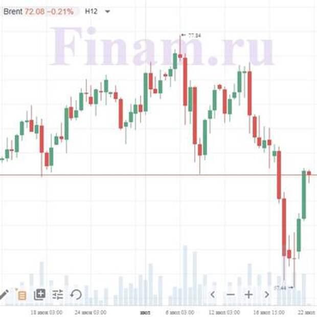 Доброе утро! На рынках преобладает позитив, нефть слегка корректируется