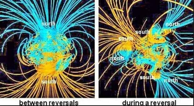 Полюса смещаются, магнитное поле переворачивается и это будет очень неприятно для нашей цивилизации!