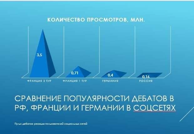 Уровень заинтересованности россиян в теледебатах кандидатов в президенты РФ