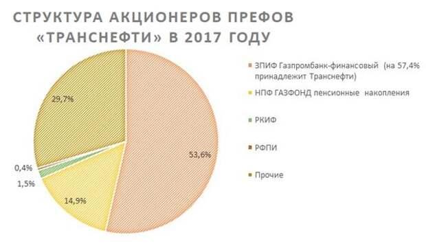 """Структура акционеров префов """"Транснефти"""" в 2017 году"""