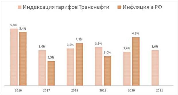 "Индексация тарифов ""Транснефти"" и инфляция в РФ"