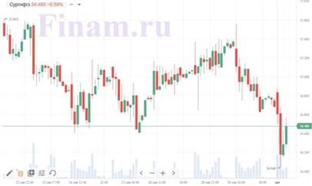 """Совет директоров """"Сургутнефтегаза"""" обсудит вопрос о реализации акций компании"""