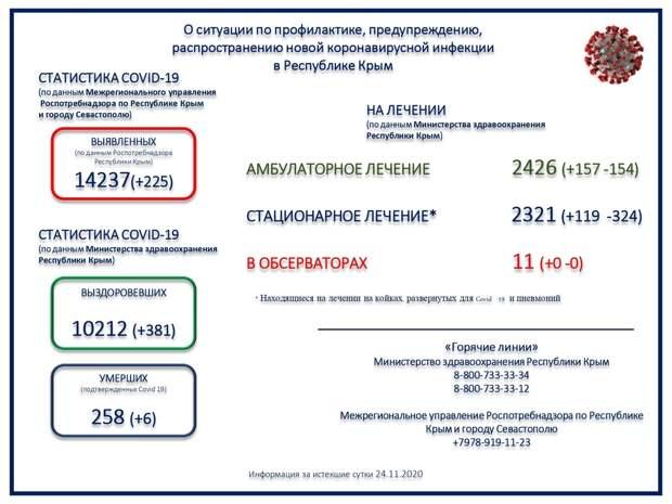 В Крыму умерли ещё 6 человек с COVID-19