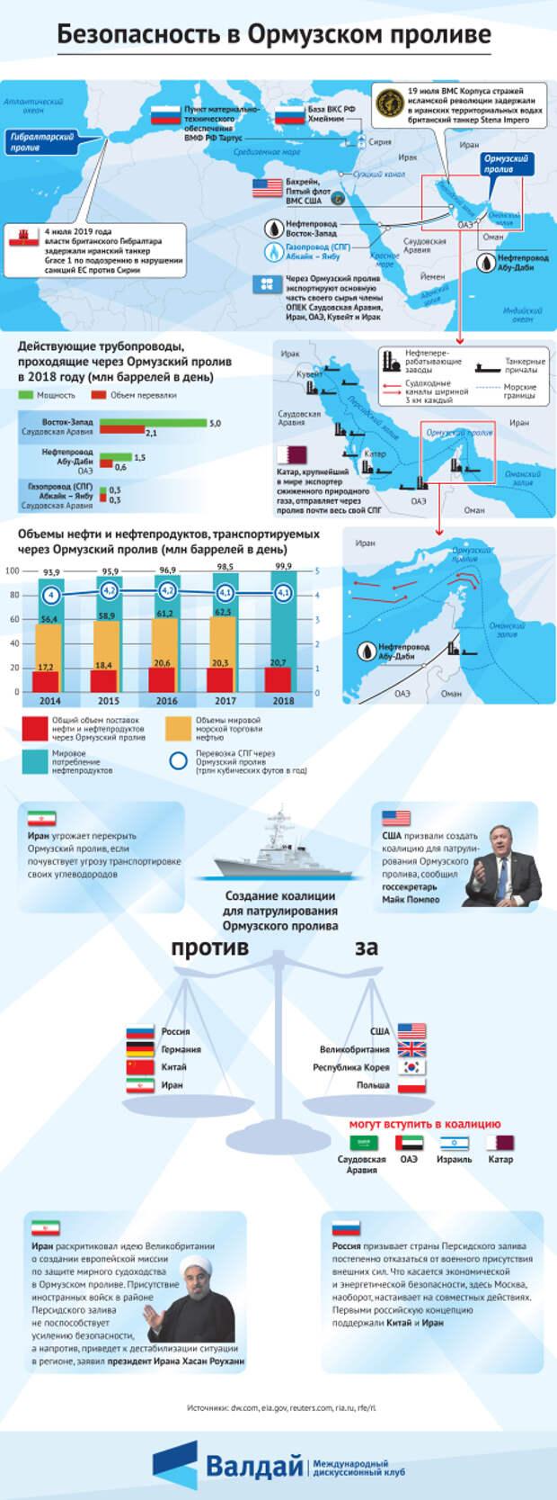 Безопасность в Ормузском проливе