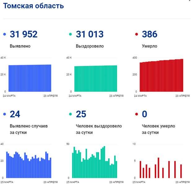Коронавирус в Томской области: данные на 23 апреля