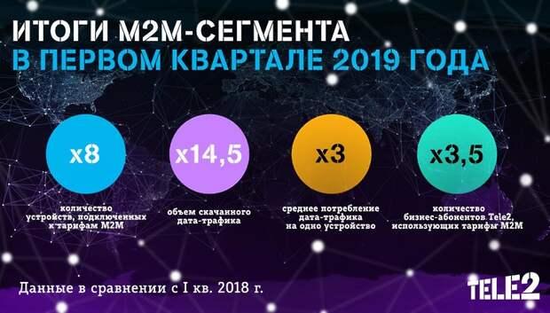 Число абонентов Tele2 в М2М‑сегменте выросло в 8 раз