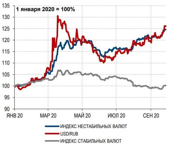 Индексы валют ЕМ: стабильных, уязвимых валют и рубля